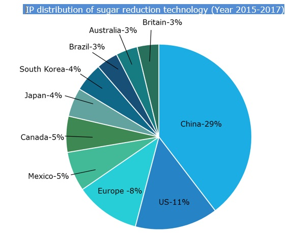 ip-distribution-of-sugar-reduction-technology