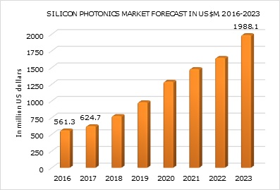 silicon-photonics-market-forcast
