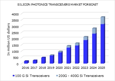 silicon-photonics-transceivers-market-forcast