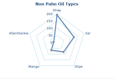 non-palm-oil-types