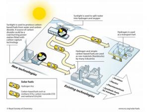 solar-fuel