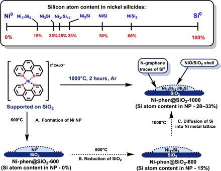 Formation of nickel silicide nanoparticles