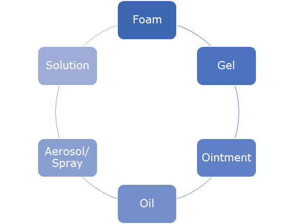 Types of DHA-based formulations