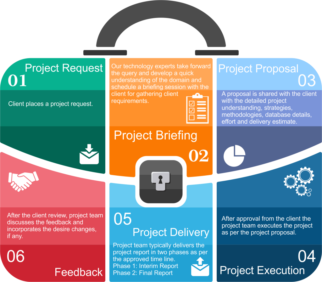 project communication approach of Ingenious
