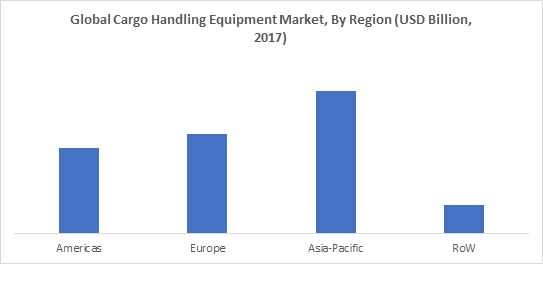 IEBS -  Cargo Handling Equipment Market