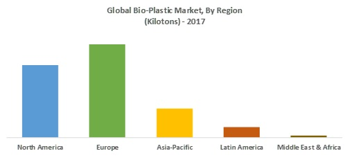 IEBS - Global-Bio-Plastic-Market