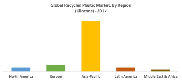 IEBS - Global Recycled Plastic Market By Region