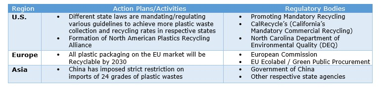 IEBS - Global Recycled Plastic Market