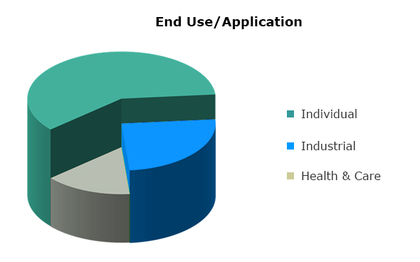 End-Use-Application