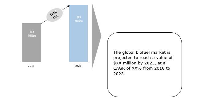 IEBS - Global Biofuels Market