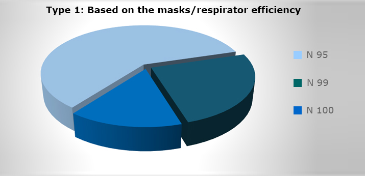 Type-1-Based-on-the-masks-respirator-efficiency