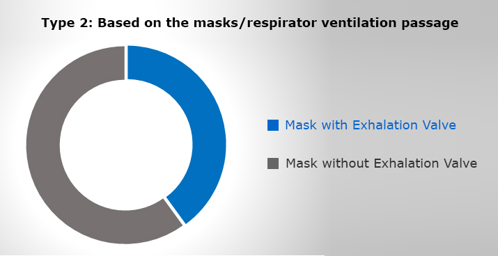 Type-2-Based-on-the-masks-respirator-ventilation-passage
