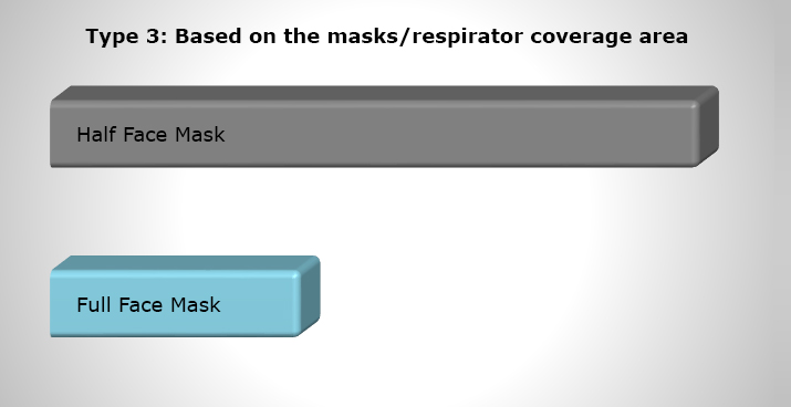Type-3-Based-on-the-masks-respirator-coverage-area