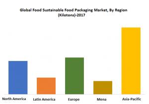Global sustainable food packaging