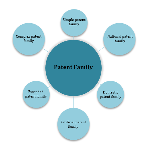Patent Family