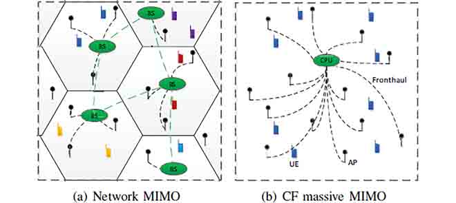 Cell-Free Massive MIMO not only solve the near far problem of the network but also keep the high directivity of the Cellular structure.