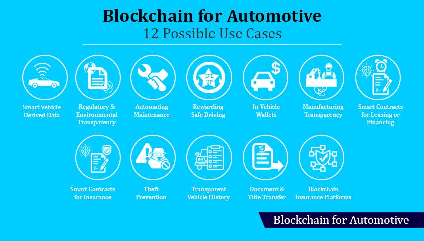 Blockchain for automotive industry - Ingenious e-Brain