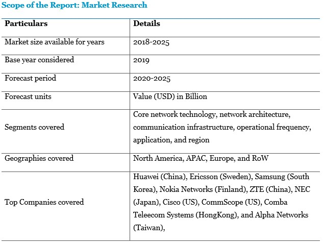Scope of Report - Market Research