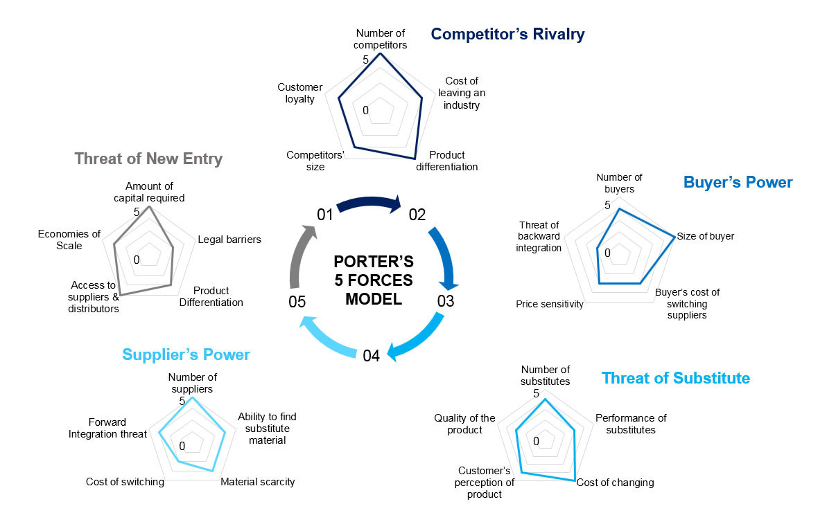 Porter's Model - Step by step Approach