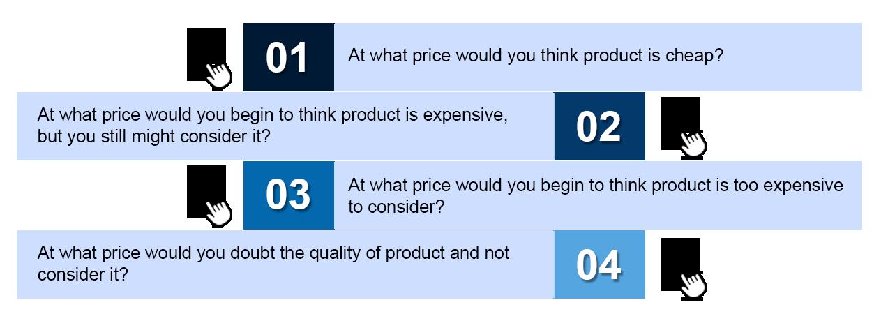 Price Sensitivity Model Questionnaire
