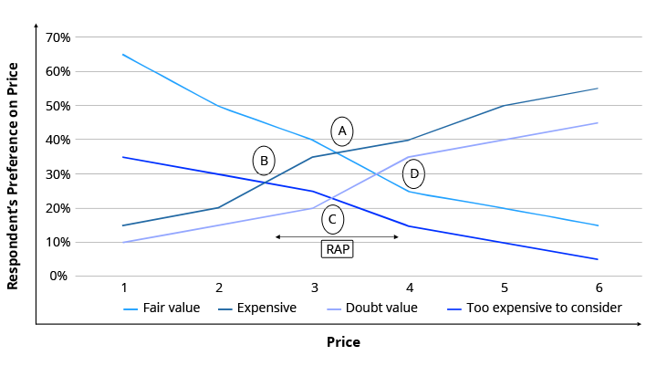 Price Sensitivity Model Graph
