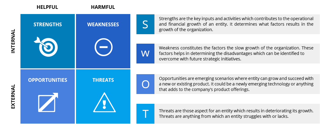 SWOT Analysis Introduction - IEBS
