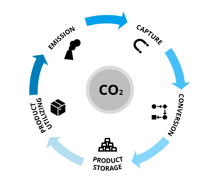 Carbon Capture Storage and Utilization
