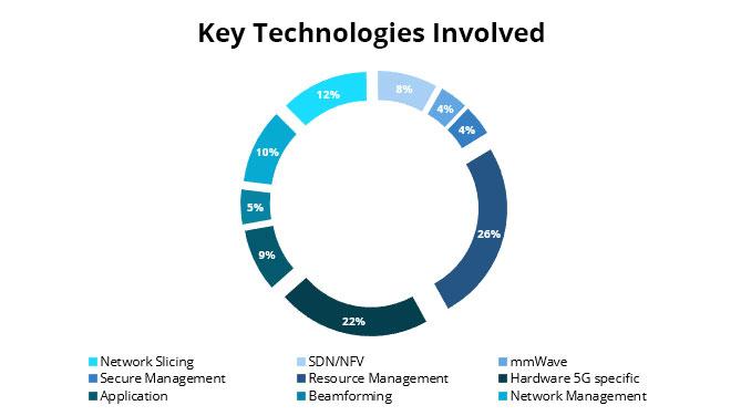 Key Technologies Involved - Ingenious e-Brain