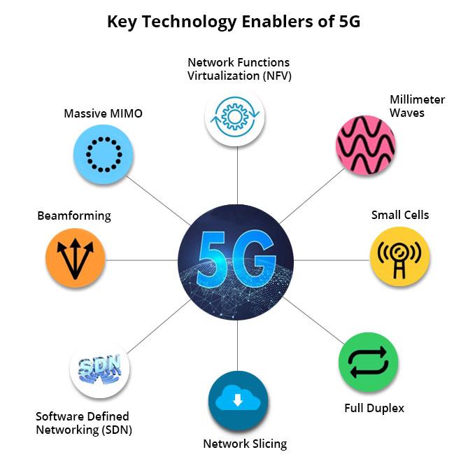 Key Technology Enablers of 5G - Ingenious e-Brain