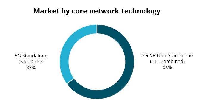 Market by core network technology standalone - Ingenious e-Brain