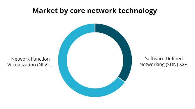 Market by core network technology - Ingenious e-Brain
