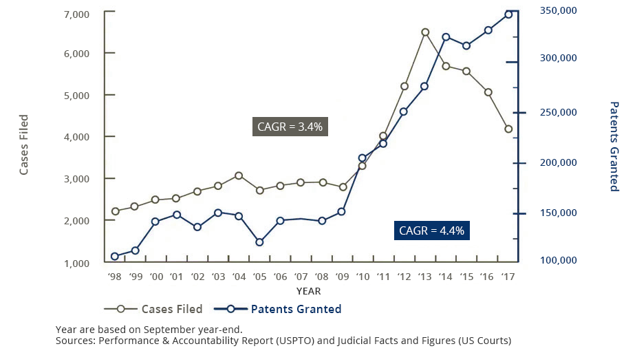 Patent cases filings and grants - Ingenious e-Brain