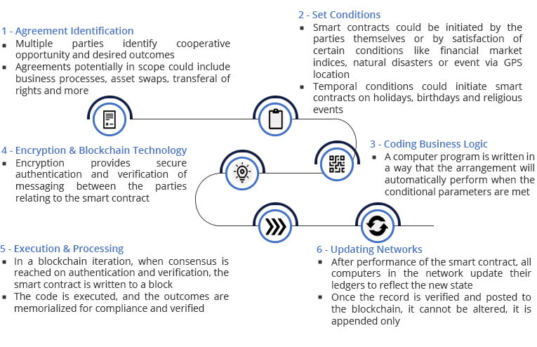 6 Basic Steps for Smart contracts - Ingenious e-Brain