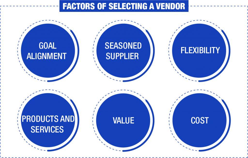 Factors of selecting a vendor - Ingenious e-Brain