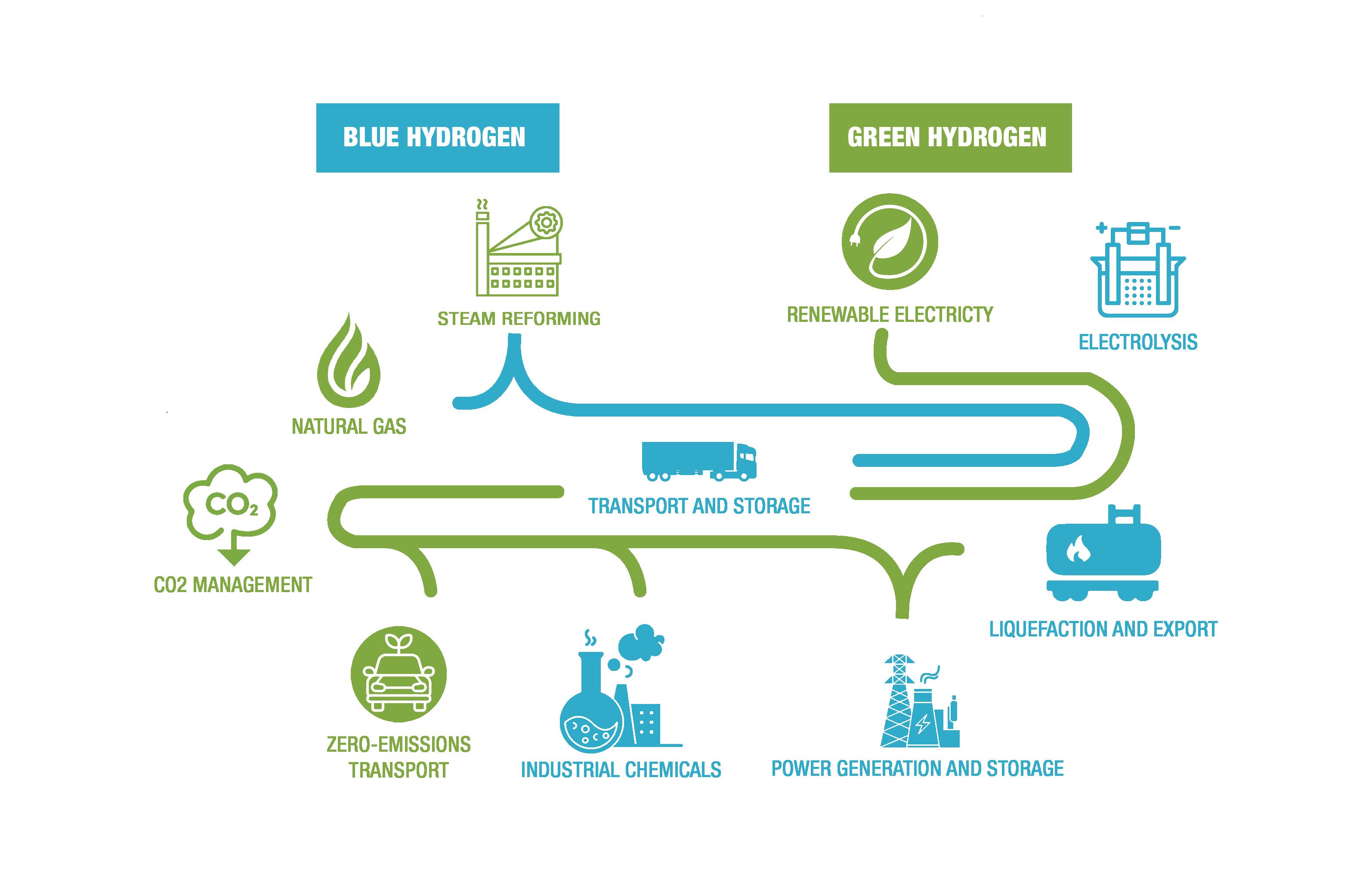 Green Hydrogen As a Key To Carbon Free Economy - Ingenious e-Brain