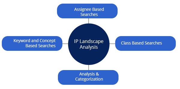 IP Landscape Study on MFGM - Ingenious e-Brain