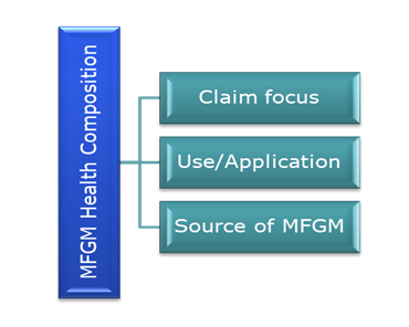 MFGM Health Composition - Ingenious e-Brain