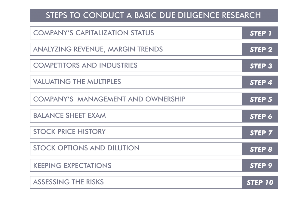 Steps to conduct a basic due diligence research - Ingenious e-Brain