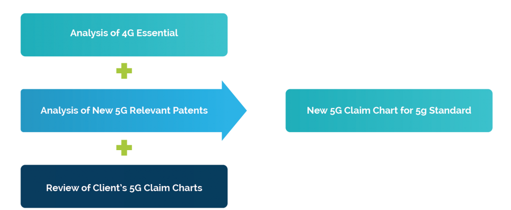 New 5G Claim Chart for 5G Standard - Ingenious e-Brain