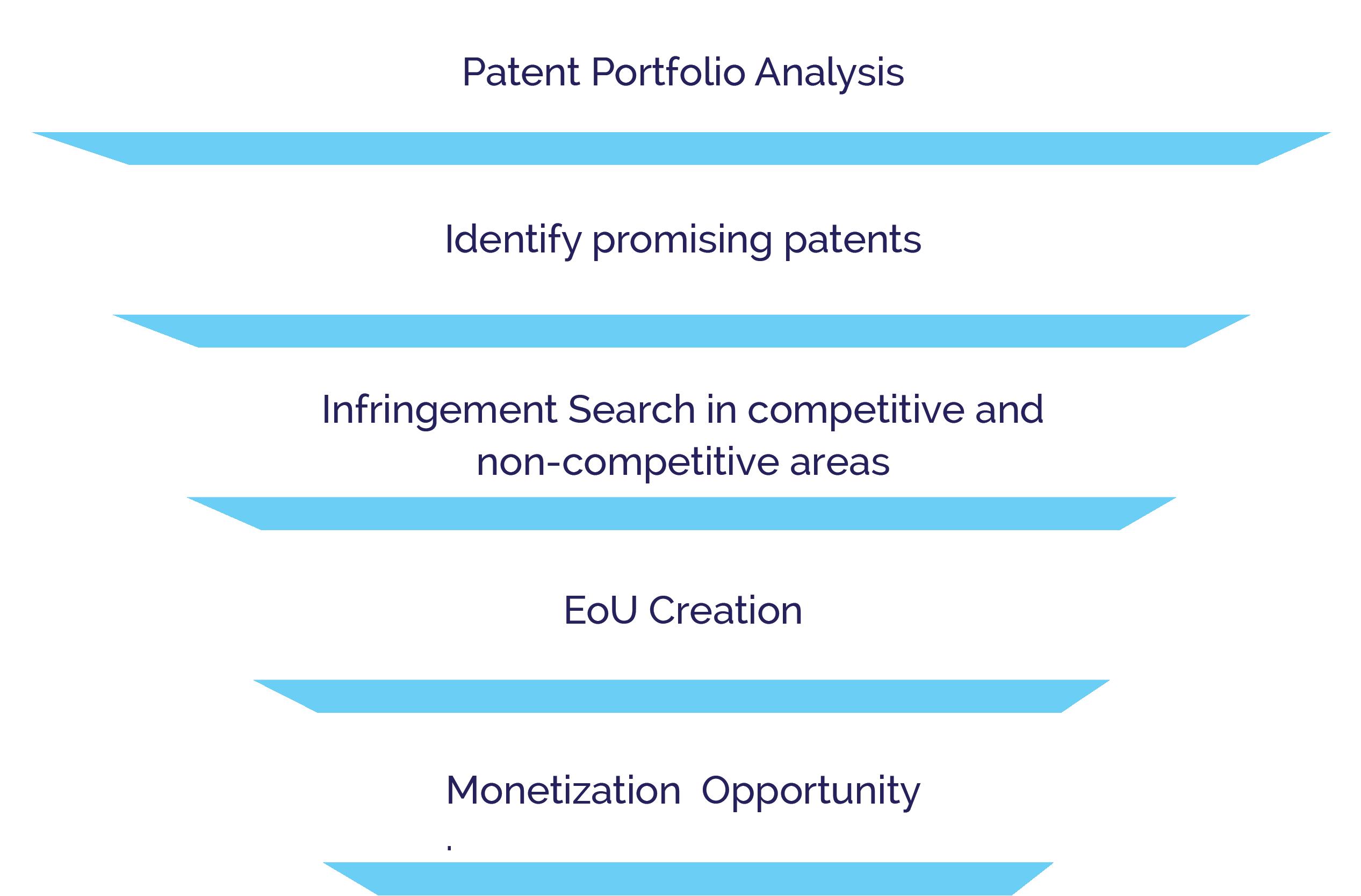 method of patent monetization - Ingenious e-Brain